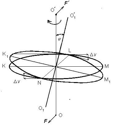 Действие пары сил на гироскоп.