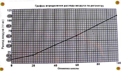 ротаметр, фпт1-1, фпт, молекулярная физика, лабораторная установка